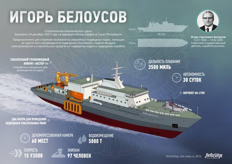 Спасательное судно океанского класса проекта 21300С «Игорь Белоусов». Инфографика