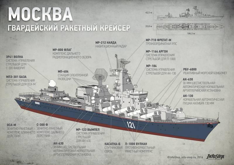 Ракетный крейсер проекта 1164 «Москва». Инфографика