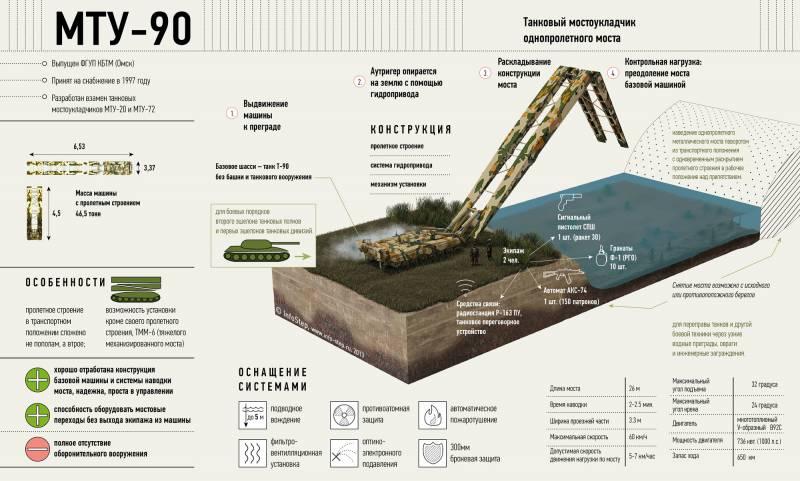 Танковый мостоукладчик МТУ-90. Инфографика