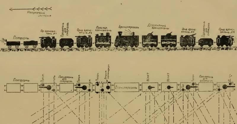 Бронесилы в Гражданской войне. Некоторые особенности боевого применения