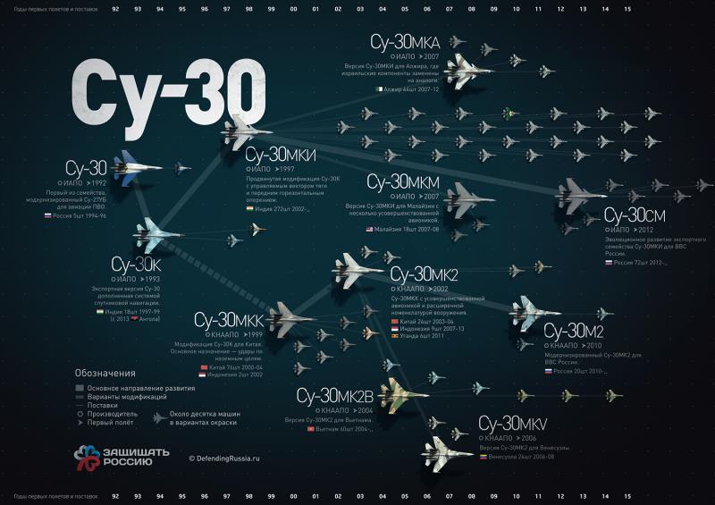 Семейство многоцелевого истребителя Су-30. Инфографика