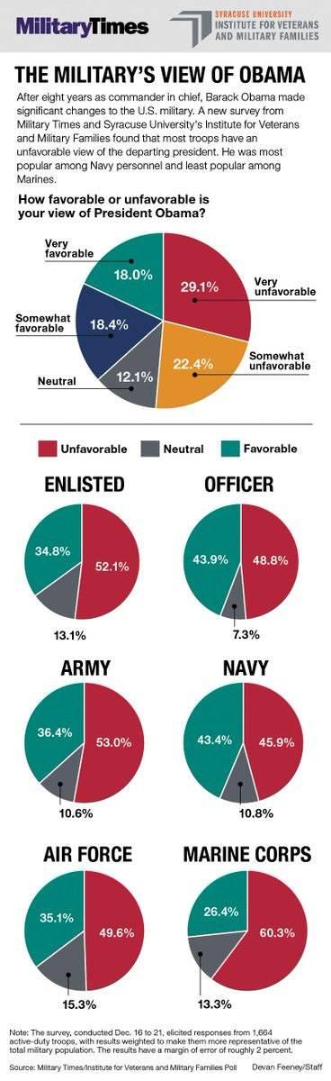 """Военнослужащие армии США поставили Обаме """"двойку"""""""