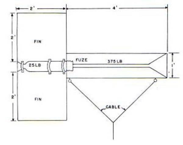 Проект инженерного боеприпаса Cable Bomb (США)