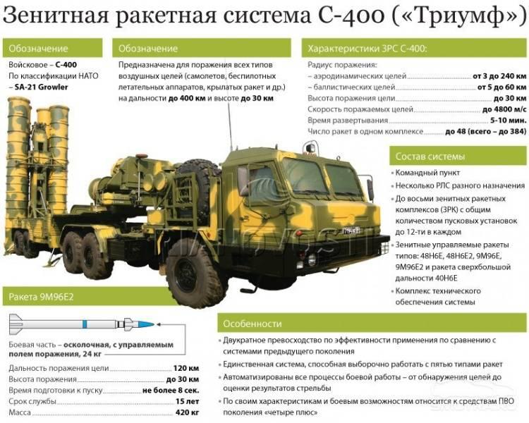 С-400 заступила на боевое дежурство в Крыму