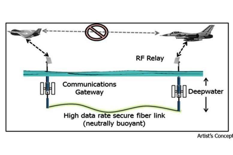 В США разрабатывается подводная альтернатива спутниковой системе