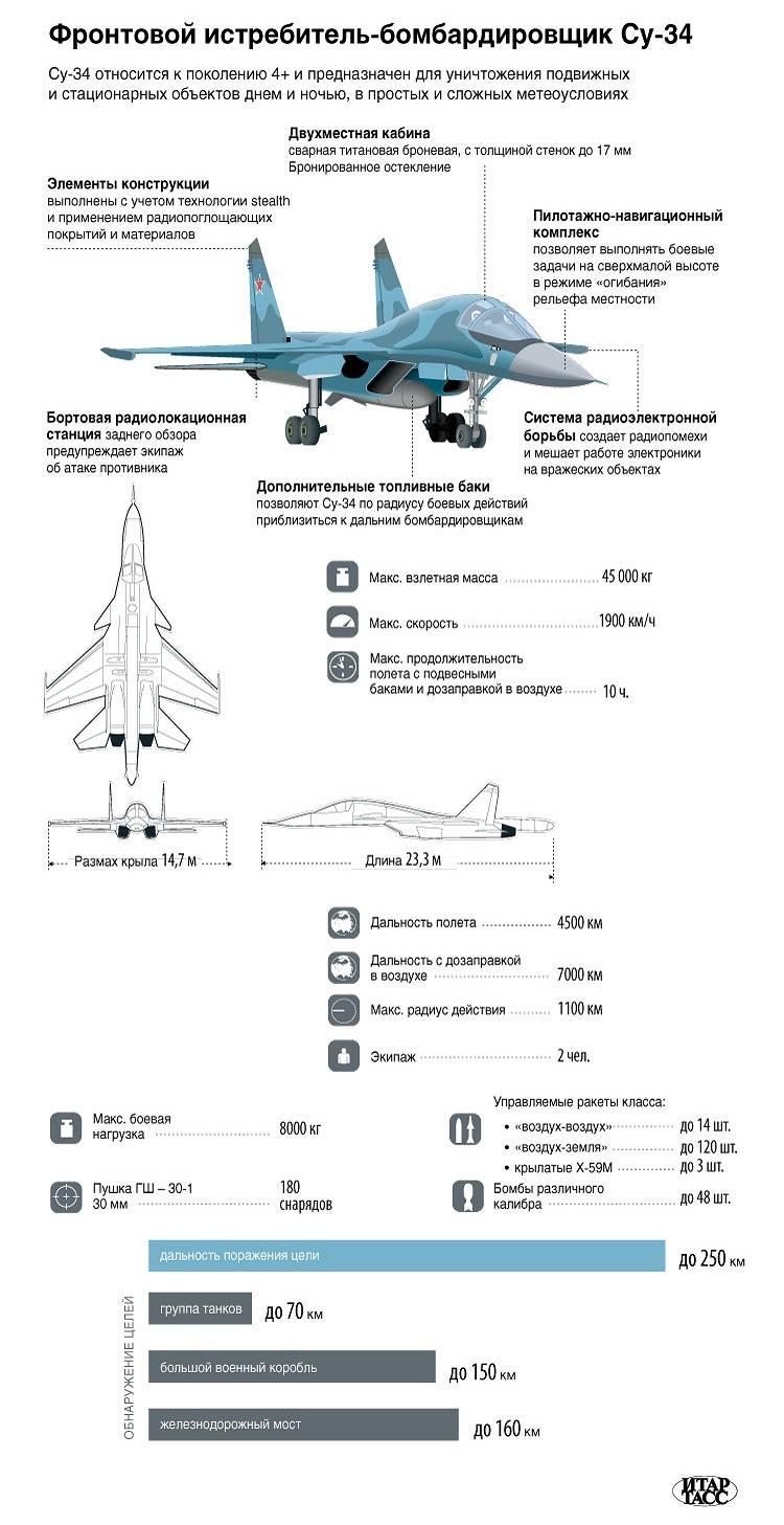 戦闘爆撃機Su-34。 インフォグラフィック