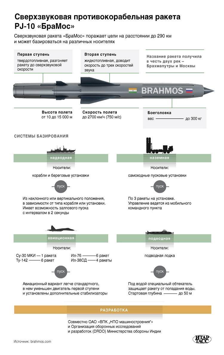 Сверхзвуковая противокорабельная ракета PJ-10 «БраМос». Инфографика