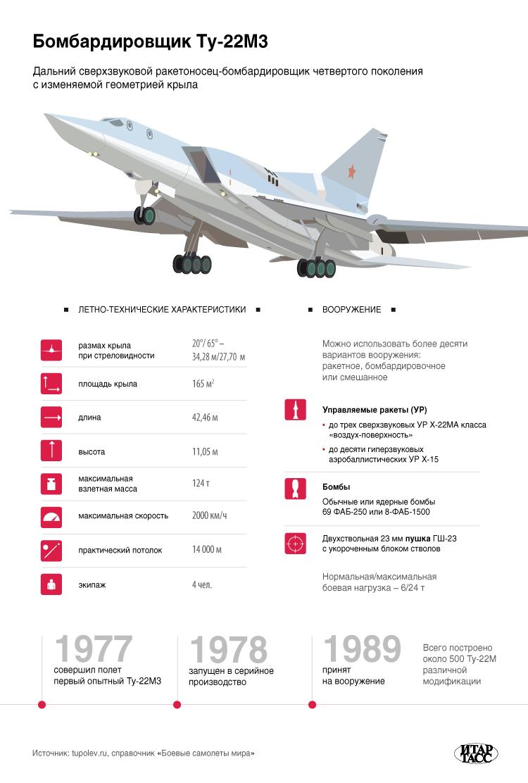 Дальний сверхзвуковой ракетоносец-бомбардировщик Ту-22М3. Инфографика