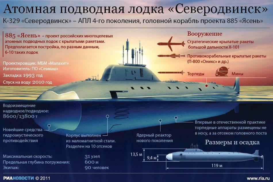 Днем, подводные лодки картинки с описанием