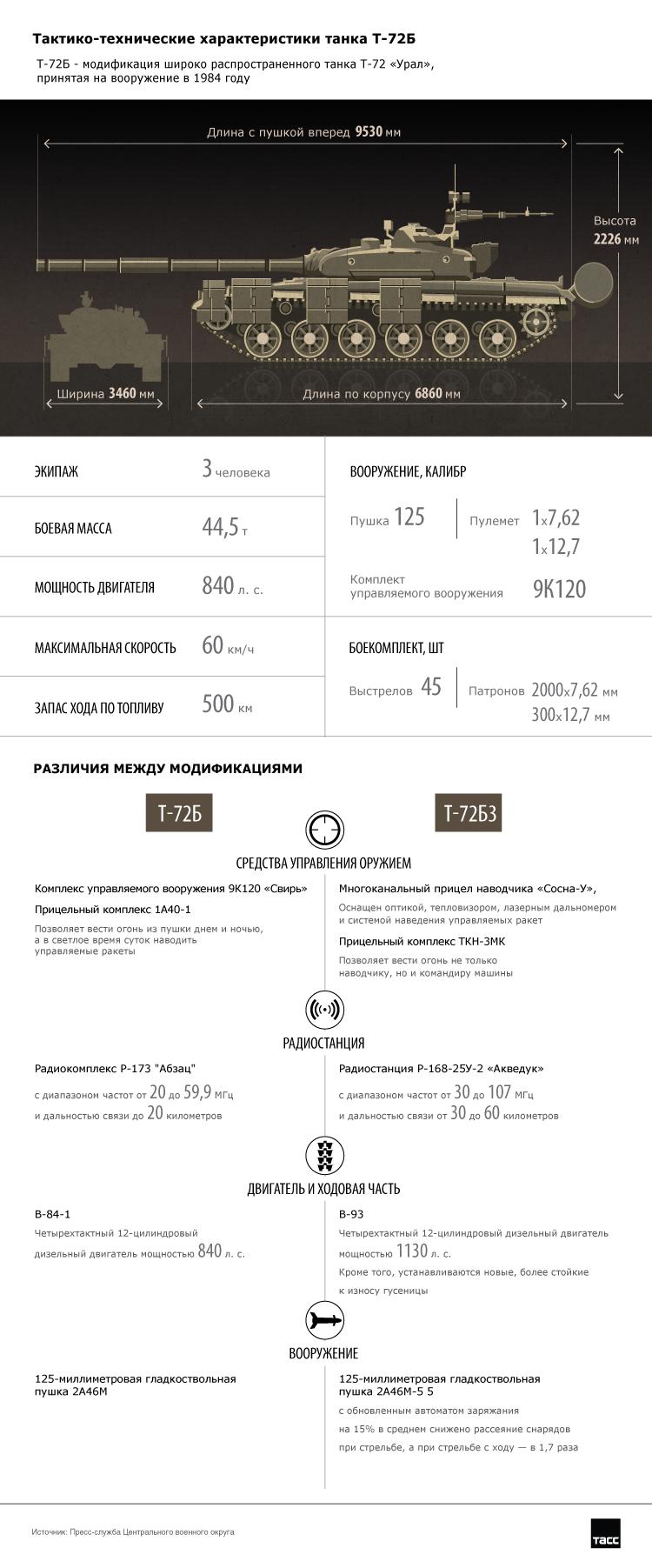 Основной боевой танк Т-72Б. Инфографика