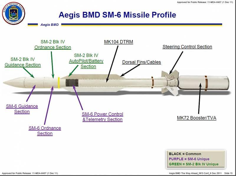 Пентагон дал добро на экспорт SM-6
