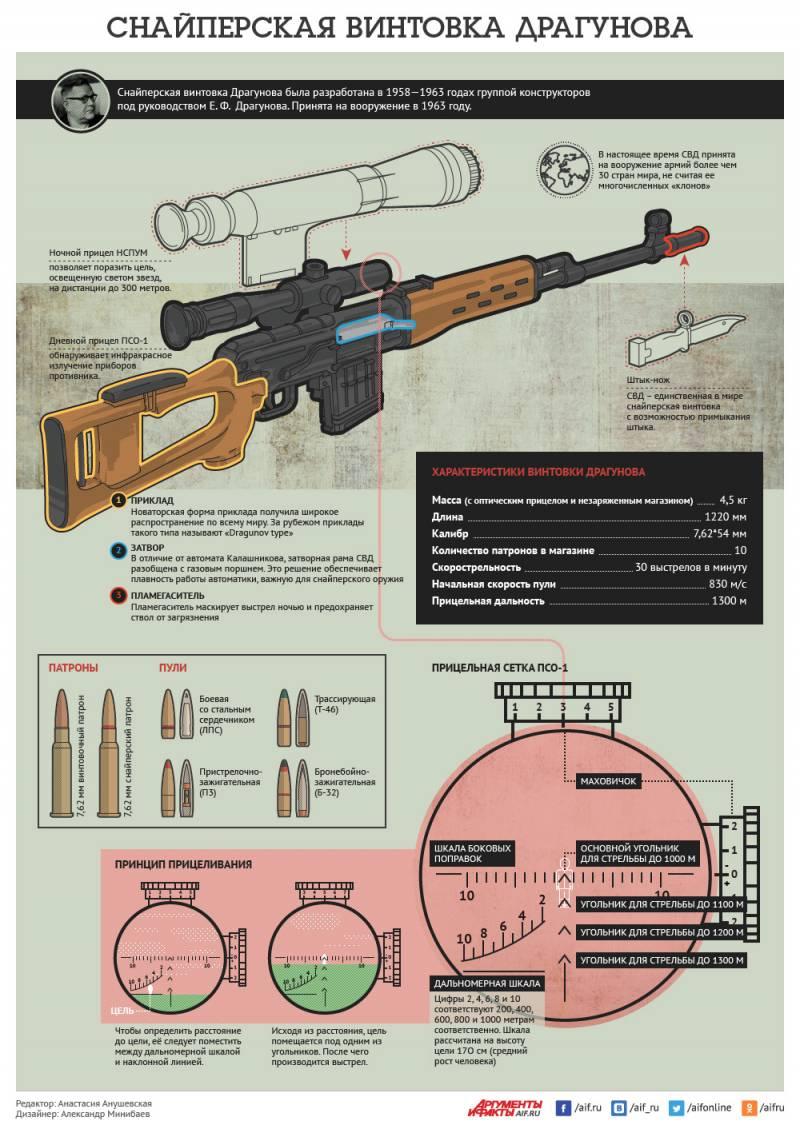 Снайперская винтовка Драгунова. Инфографика