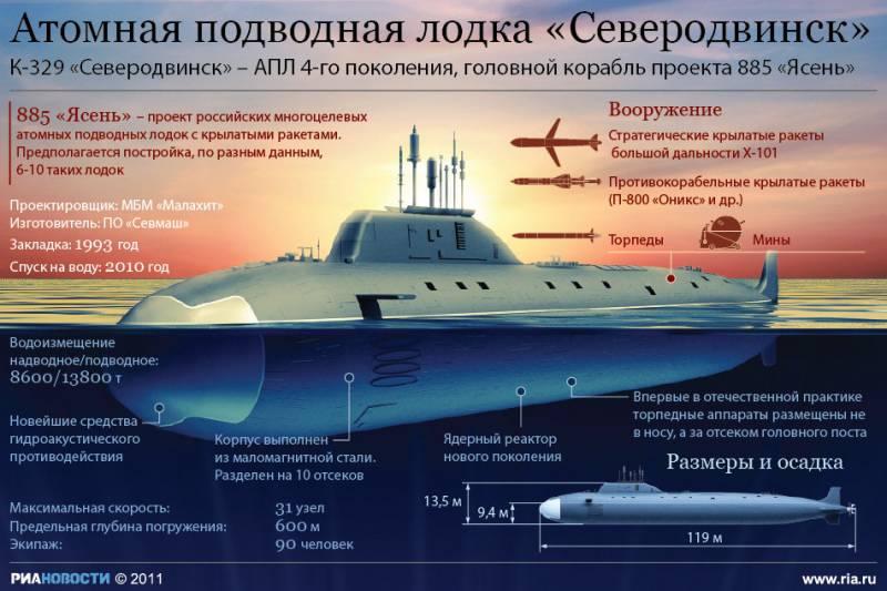 Завершены испытания корпуса очередной субмарины проекта «Ясень-М»