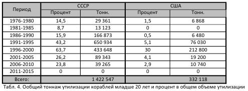 Флоты России и США: статистика уничтожения. Часть 2