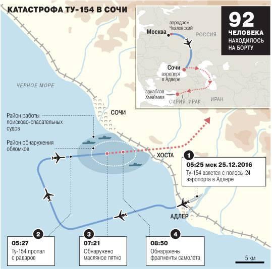Ту-154: теракт по недосмотру