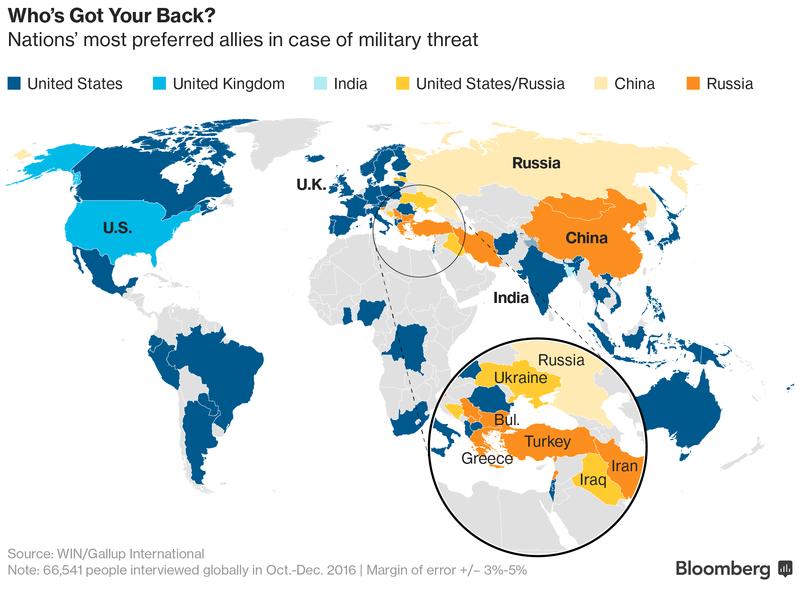 Предпочтения наций в выборе союзника: результаты опроса