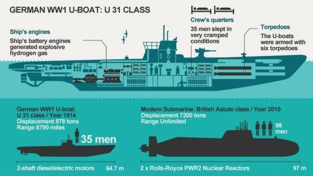 O registro U-35 será quebrado no futuro previsível?
