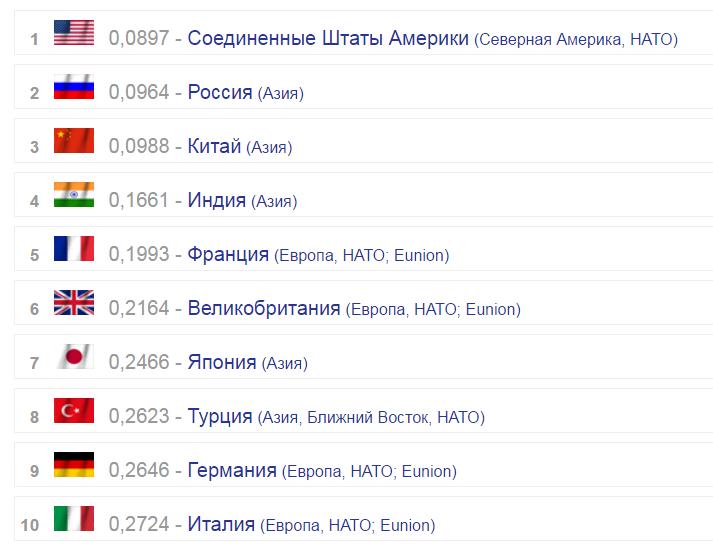 В рейтинге армий Россия сместила США