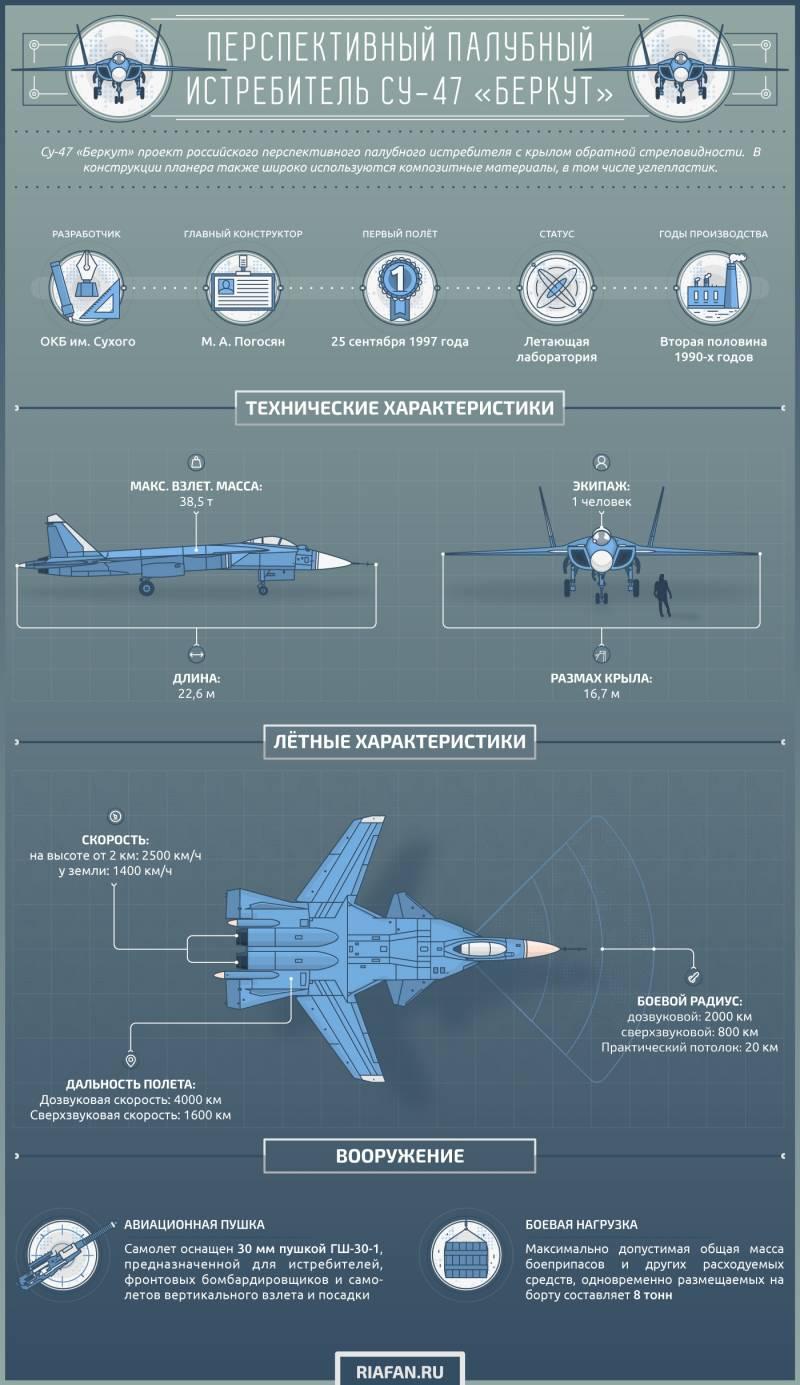 Перспективный палубный истребитель Су-47 «Беркут». Инфографика