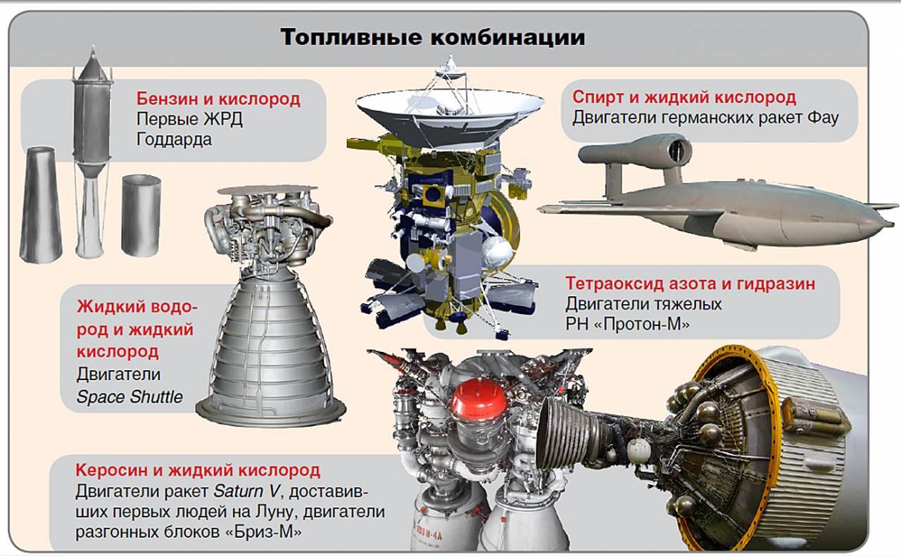 Топливо для ракетных двигателей своими руками