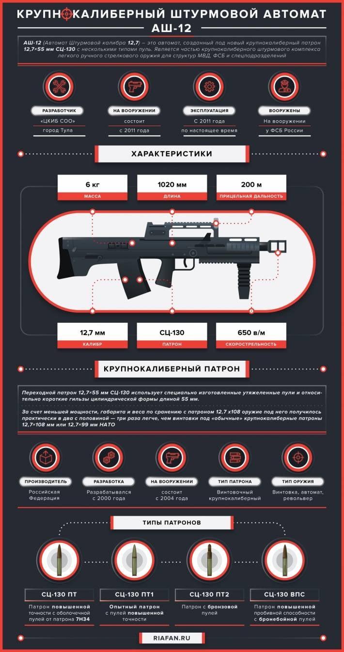 Крупнокалиберный штурмовой автомат АШ-12. Инфографика