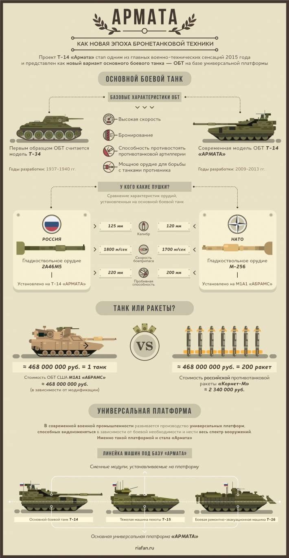 """""""Армата"""" - как новая эпоха бронетанковой техники. Инфографика"""