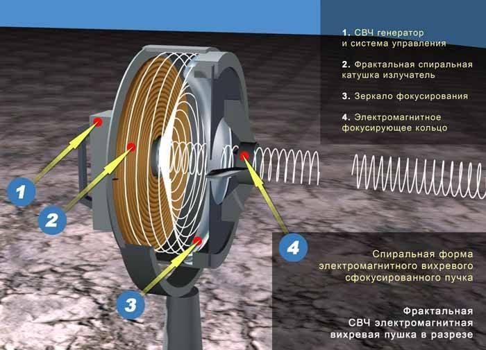Вихревой двигатель своими руками фото 819