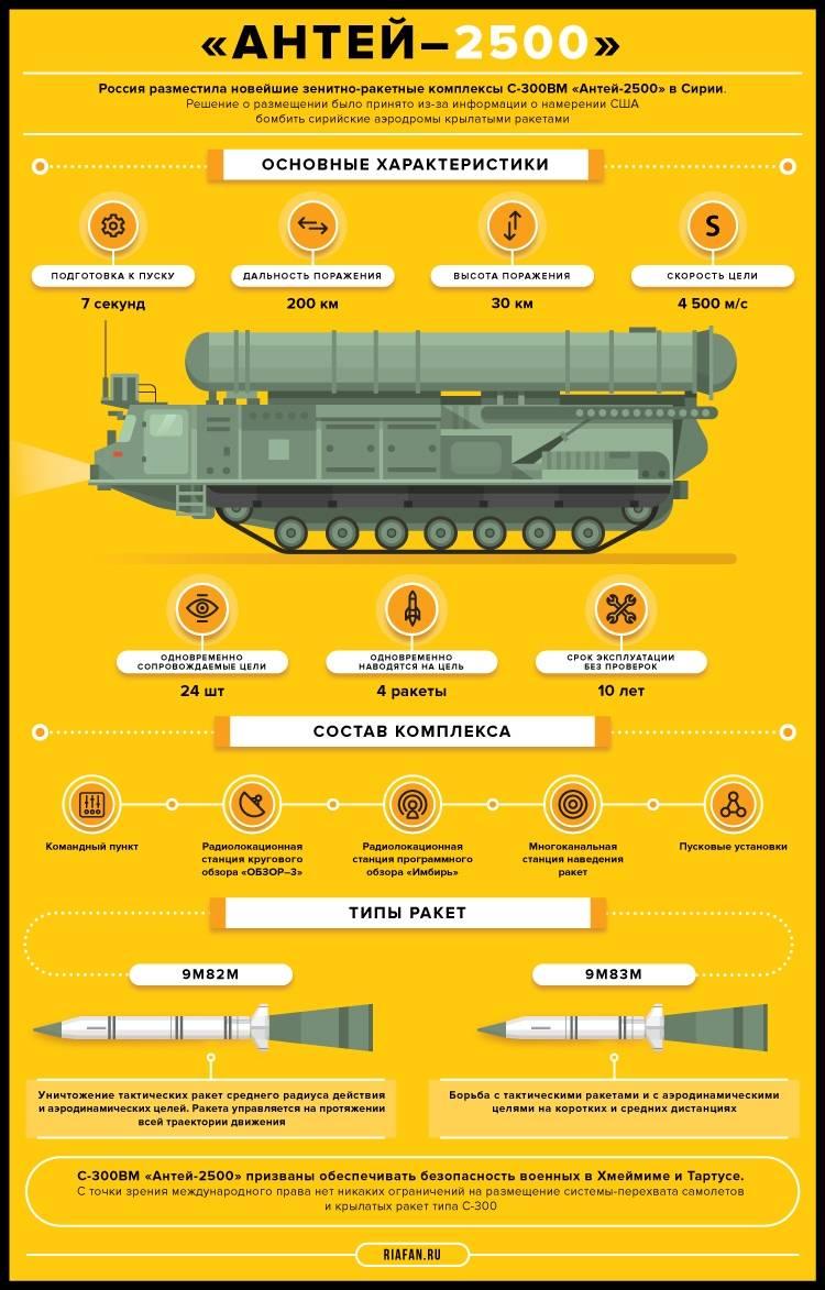 Зенитно-ракетная система С-300ВМ «Антей-2500». Инфографика