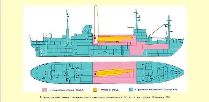 С корабля на орбиту - лёгкий плавучий космодром «Селена»