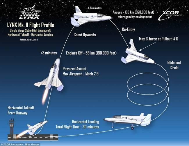 El turismo espacial de hoy. Visión general