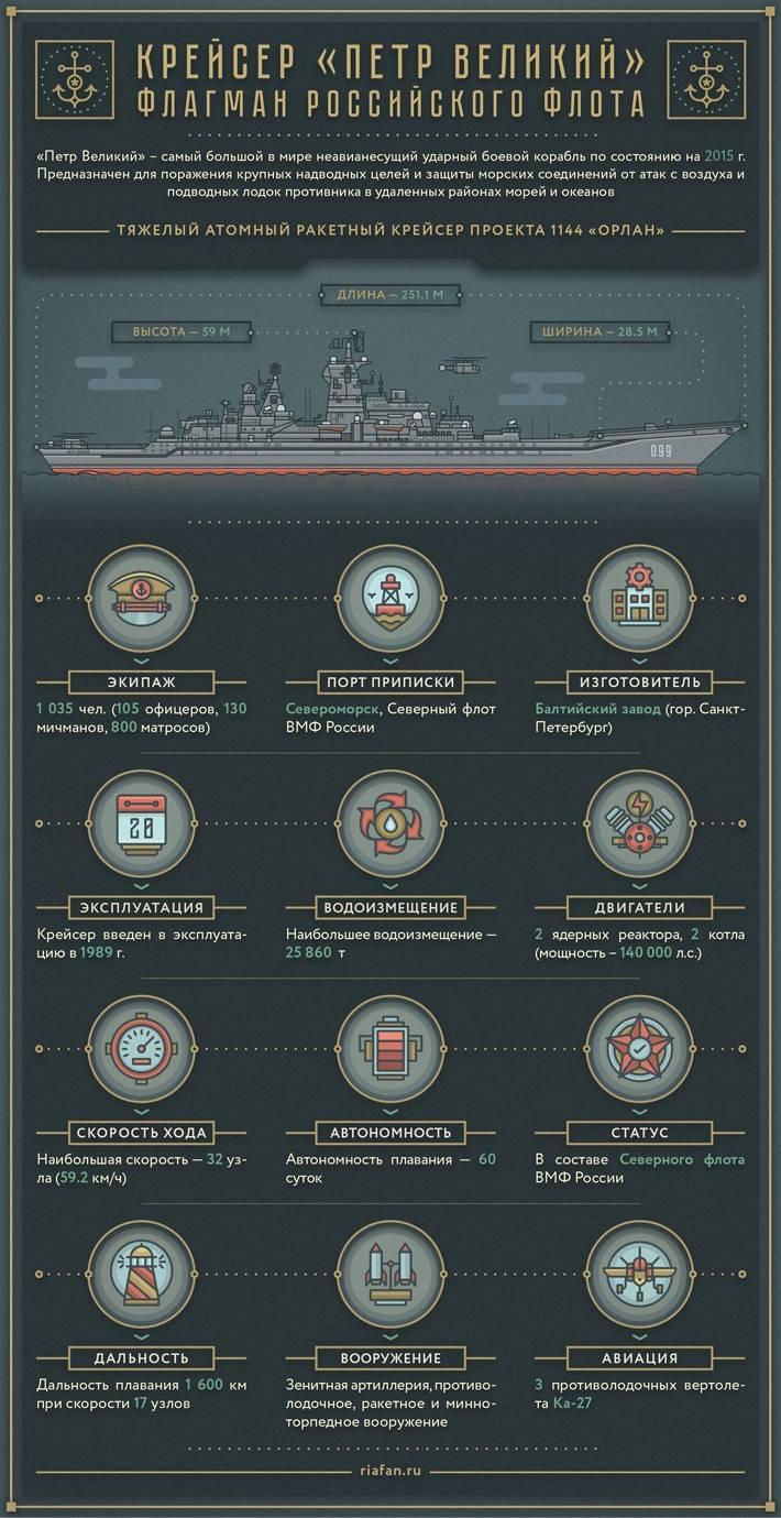 """Pesante progetto di incrociatore missilistico nucleare 1144 """"Peter the Great"""". infografica"""