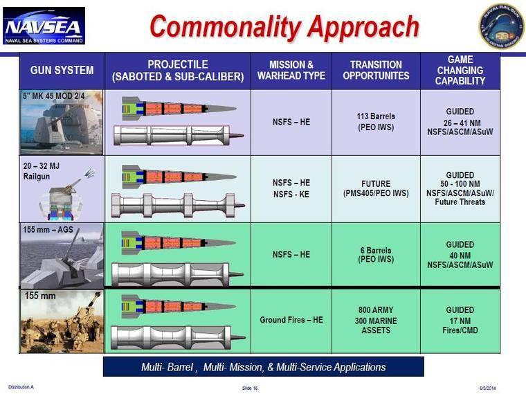 In den USA wurden Hyperschallpatronen auf konventionellen Waffen getestet