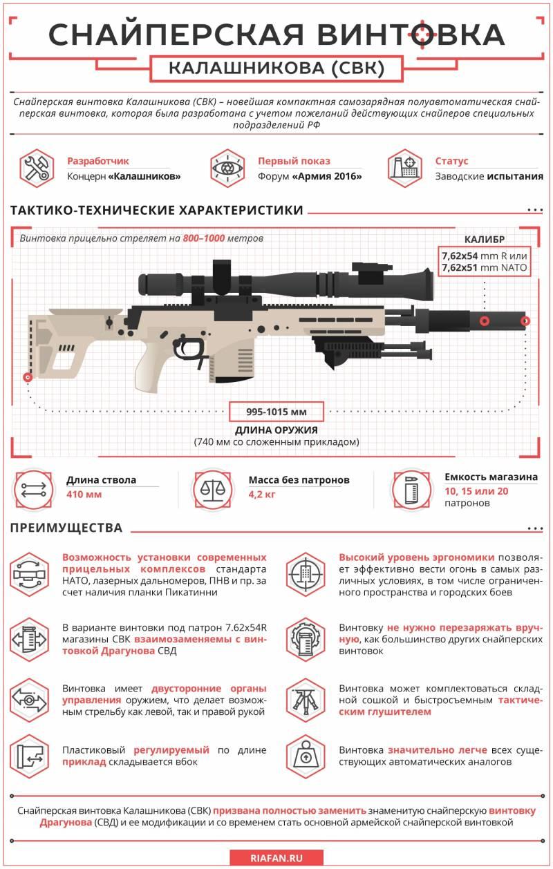 Снайперская винтовка Калашникова. Инфографика