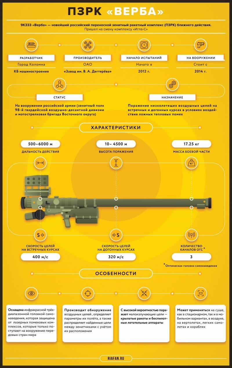 Переносной зенитный ракетный комплекс 9К333 «Верба». Инфографика