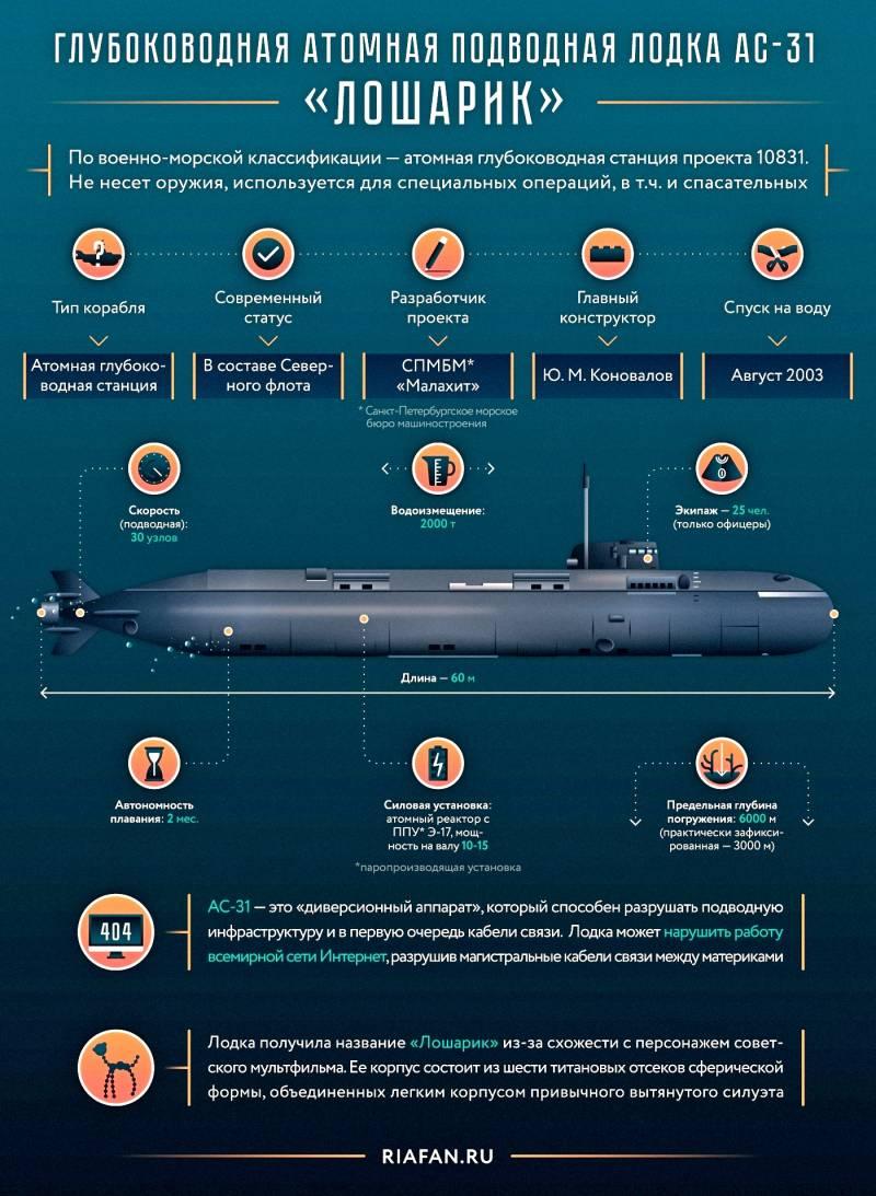 Глубоководная атомная подводная лодка спецназначения АС-31 «Лошарик». Инфографика