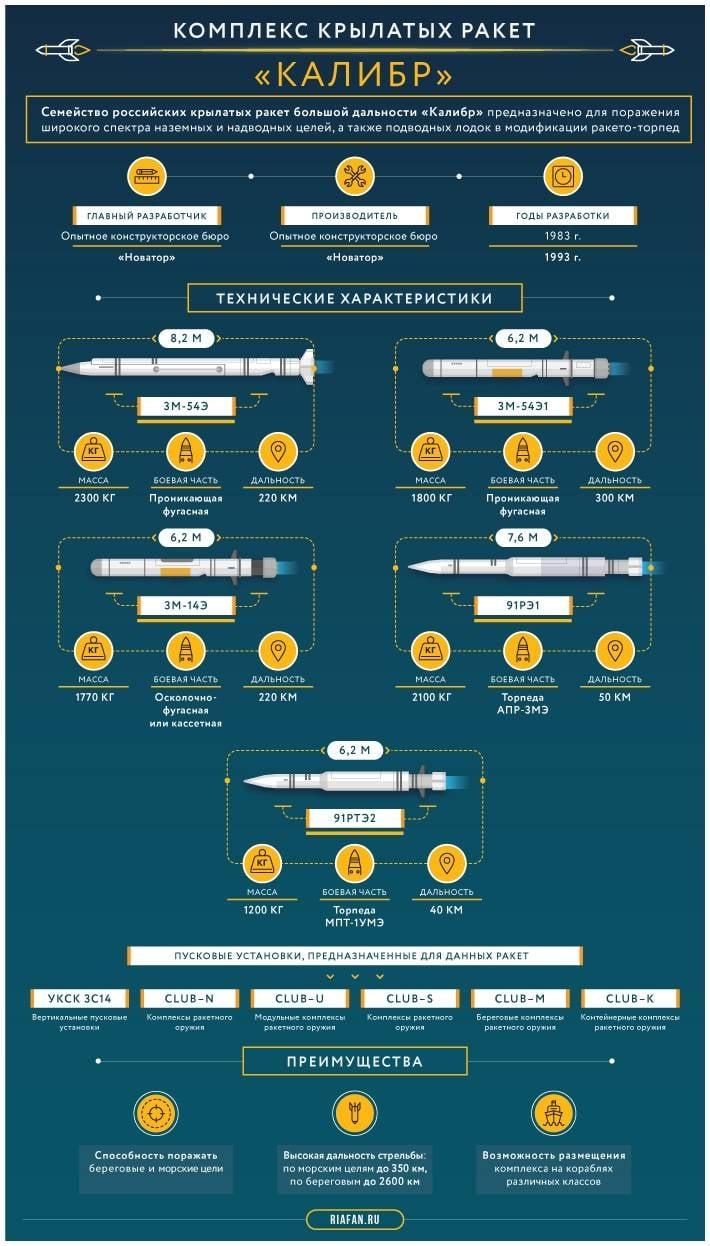 Семейство крылатых ракет «Калибр». Инфографика