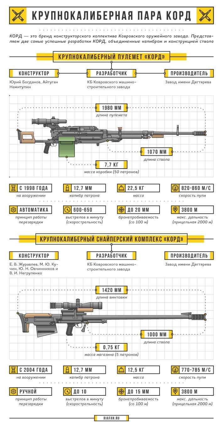 """Крупнокалиберный пулемёт и снайперская винтовка """"Корд"""". Инфографика"""