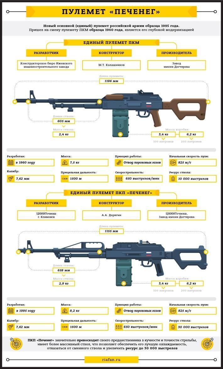 7,62-мм пулемёт ПКП «Печенег». Инфографика