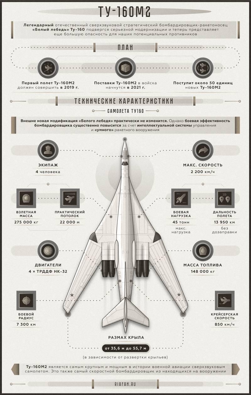 Перспективный стратегический бомбардировщик-ракетоносец Ту-160М2. Инфографика