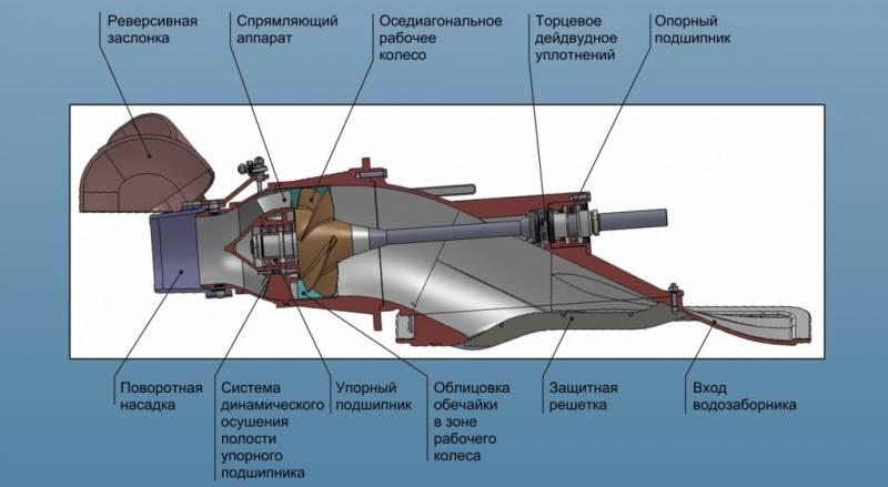 водометный лодочный мотор устройство