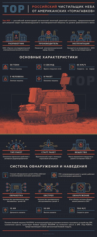 Зенитный ракетный комплекс «Тор». Инфографика