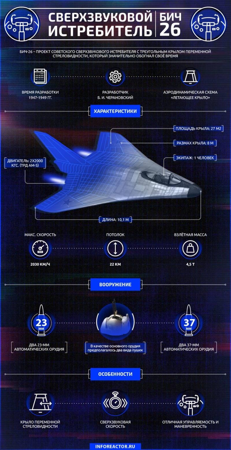 Экспериментальный сверхзвуковой истребитель БИЧ-26. Инфографика
