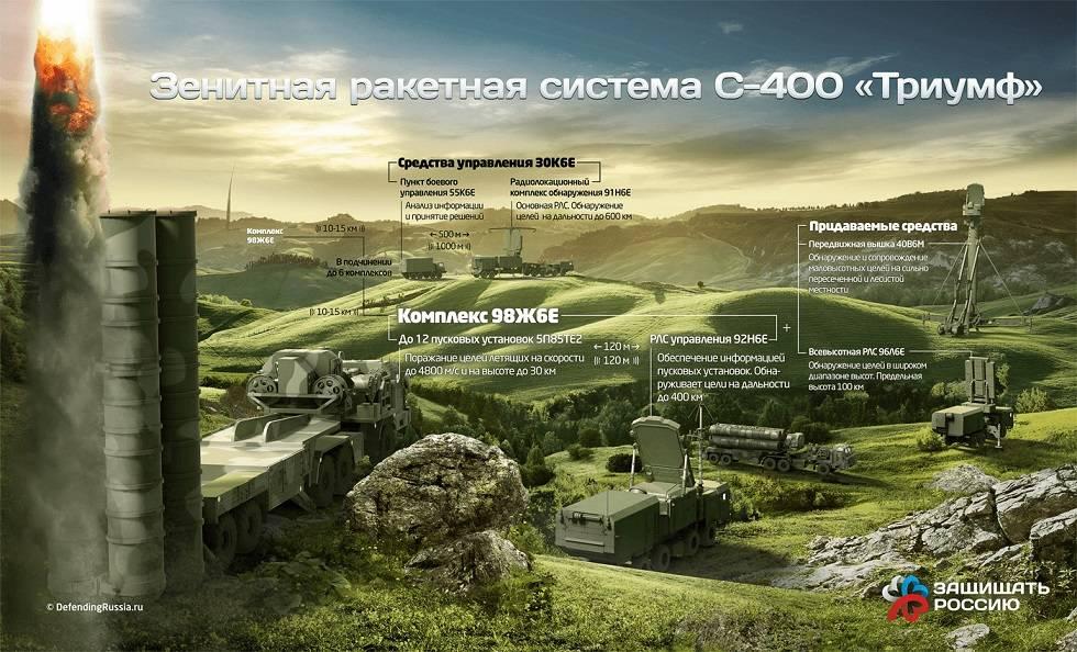 РФ иТурция обсуждают проекты по общему созданию вооружений