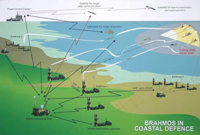 ВИндии испытали ракету «БраМос» российско-индийской разработки