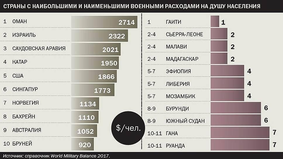 какая страна занимает 1 место по вооружению взять деньги взаймы срочно у частного лица в гомеле