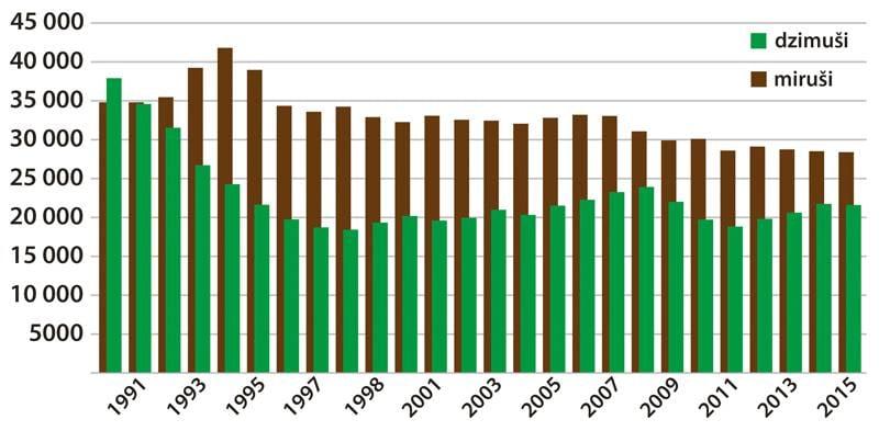 Латыши полностью вымрут через 100 лет