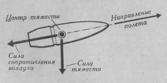 Ровесница германского «маузера» - российская винтовка 1891 года. Вопросы и ответы. Влияние штыка на бой винтовки. (Глава четвертая)