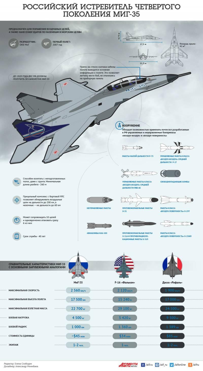 Истребитель четвертого поколения МиГ-35. Инфографика