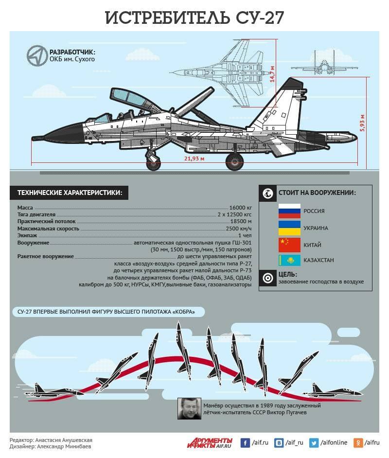 Su-27 बहुउद्देशीय लड़ाकू। इन्फ़ोग्राफ़िक्स