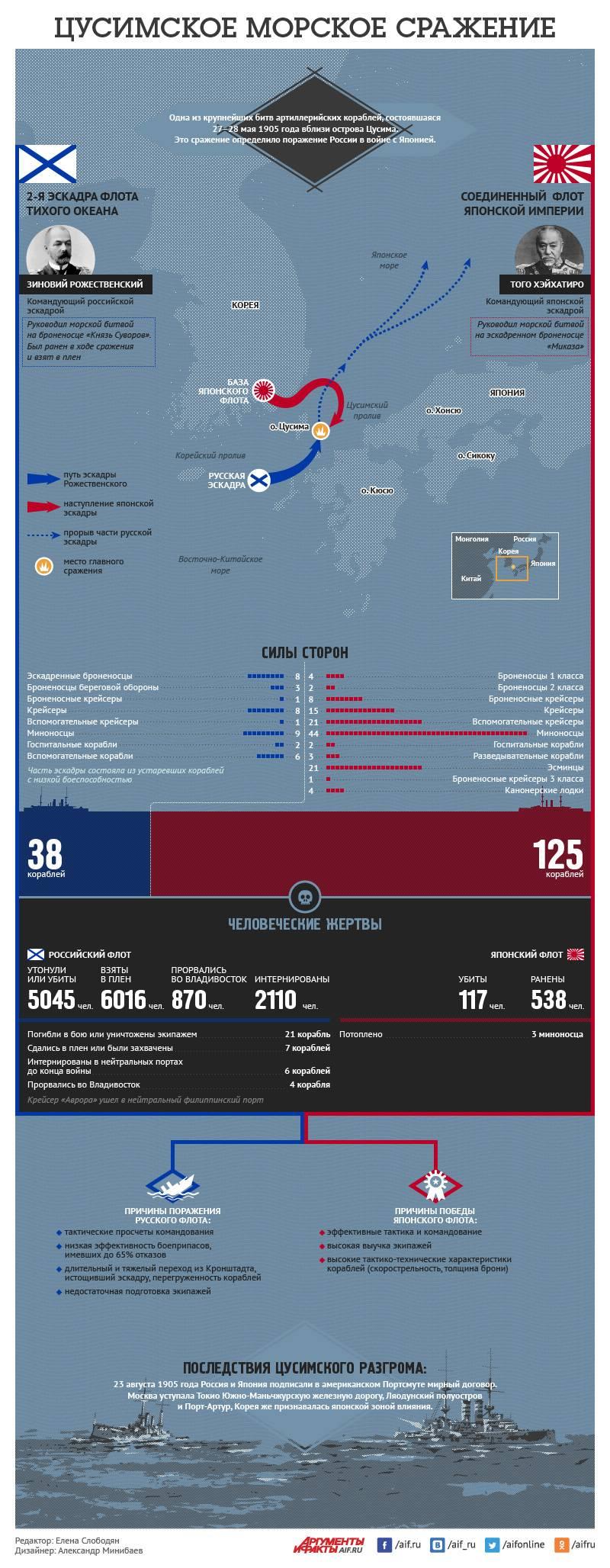 Цусимское морское сражение. Инфографика
